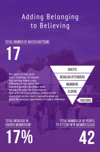 4. Adding Belonging to Believing